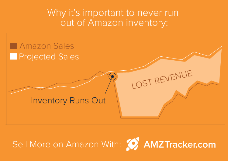 Why it's important to never run out of Amazon inventory