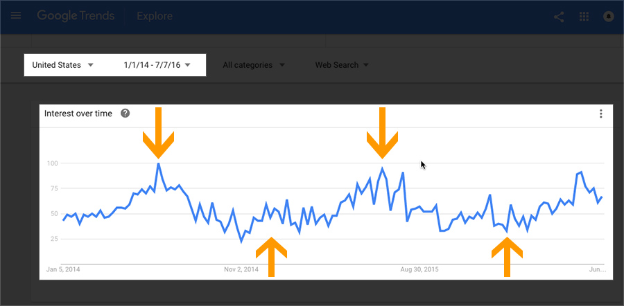 Seasonal is obvious with Google Trends over a long period of time