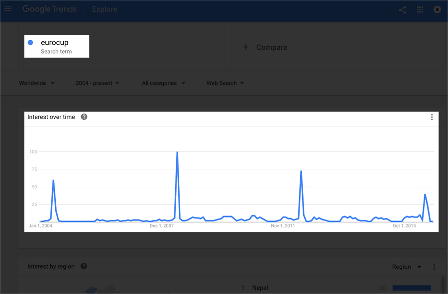 How to Use Google Trends for Amazon Product Research